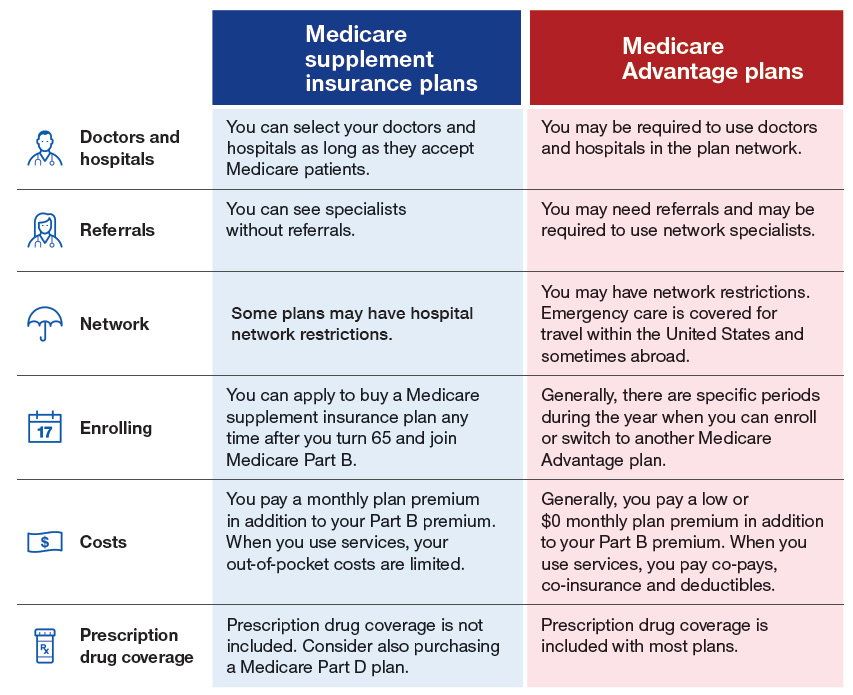 Take A Closer Look At Our Medicare Supplement Plans And Rates